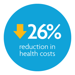 twenty-six percent reduction in health costs