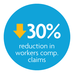 thirty percent reduction in workers' comp claims