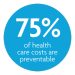 Seventy five percent of health care costs are preventable